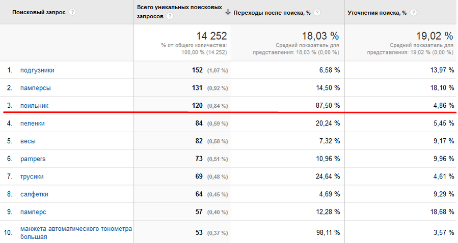 По данным Google Analytics